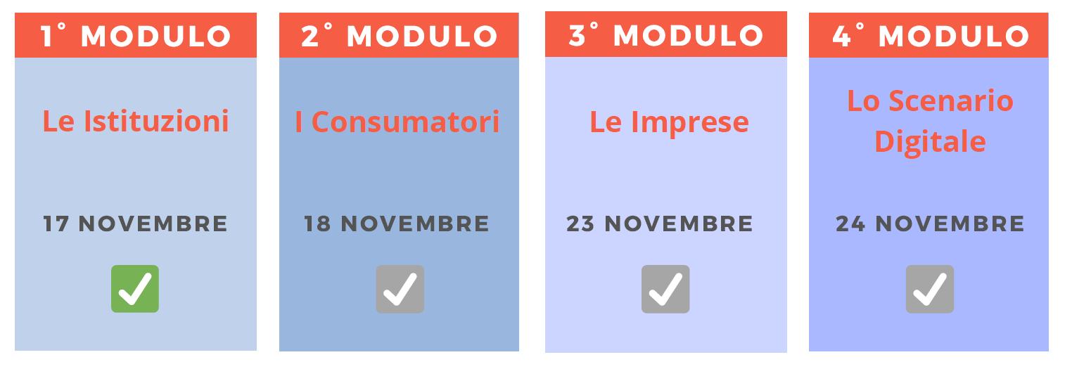 Visualizzazione di quattro box che corrispondono alle quattro giornate del corso. Il 1° modulo, le istituzioni, il 17 novembre. Il 2°, i consumatori, il 18 novembre. Il 3°, il 23 novembre, le imprese, e l'ultimo modulo, il 24 novembre, lo scenario digitale.