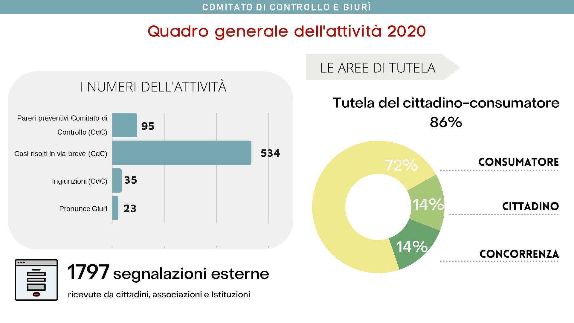 Dati dell'attività 2020, quadro generale. Tutela del cittadino-consumatore 86%.