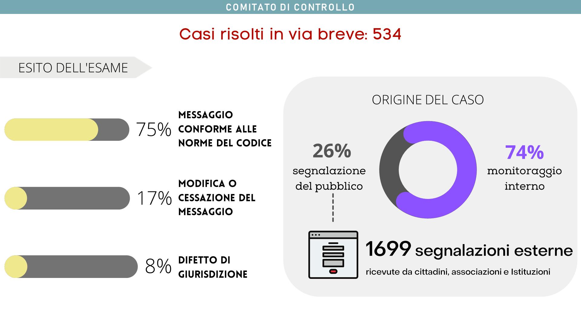 I 534 casi risolti in via breve dal Comitato sono stati originati da monitoraggio interno nel 74% dei casi. Il 75% dei messaggi esaminati è risultato conforme alle norme del Codice.