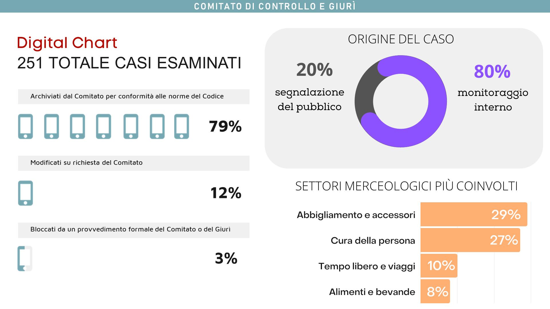 Sono stati esaminati 251 messaggi relativi alla comunicazione commerciale digitale, di questi bloccati il 3%. Il monitoraggio interno su questa attività ha pesato per un 80%.