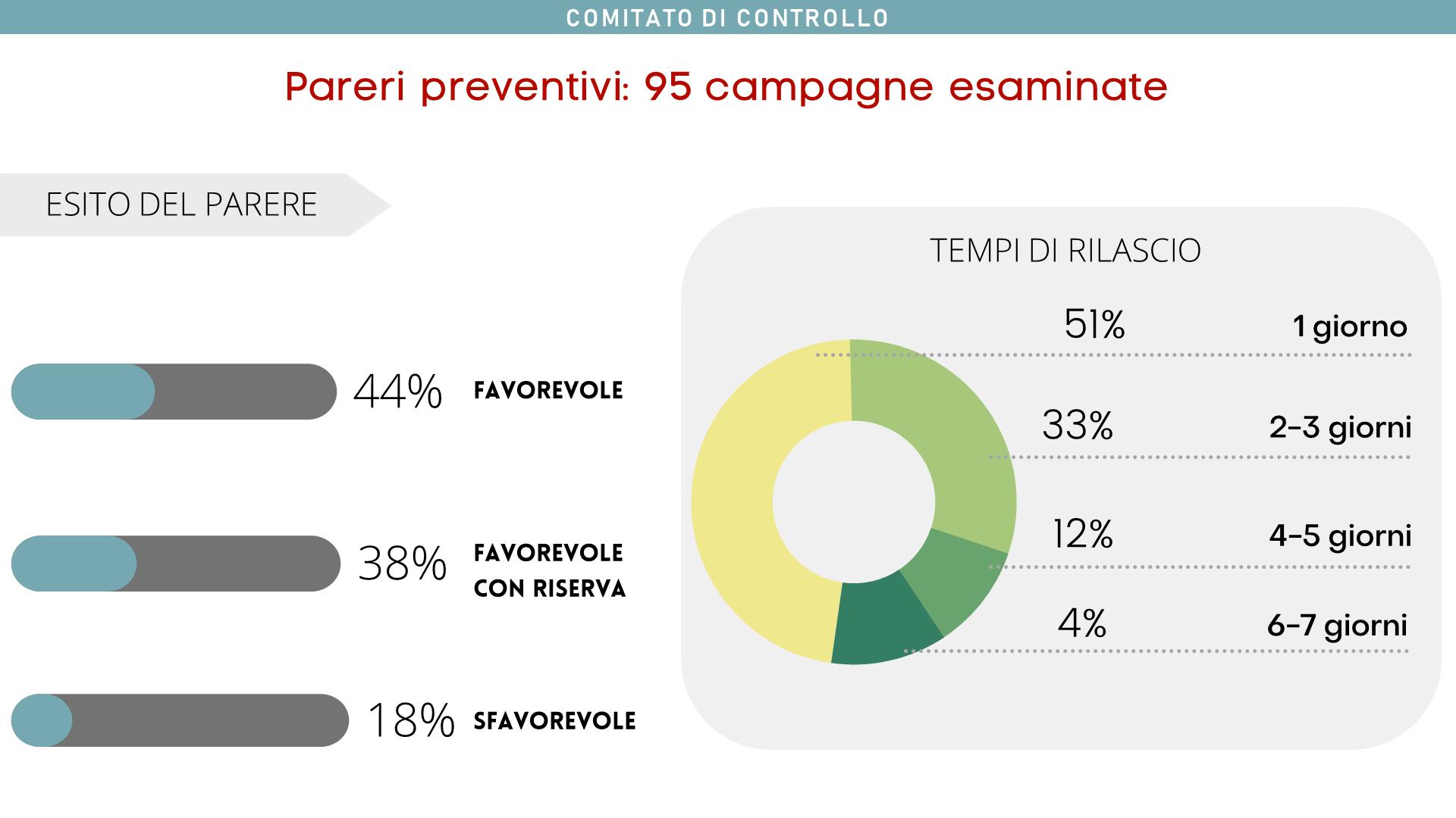 I pareri preventivi richiesti al Comitato di Controllo sono stati 95. Il 44% di questi è risultato favorevole al primo esame, il 38% dopo qualche modifica apportata. La maggior parte dei pareri è stata rilasciata in un giorno lavorativo (51%).