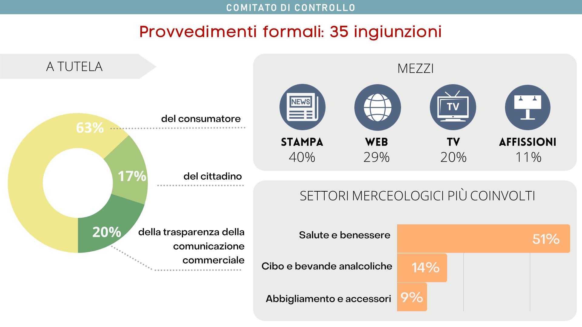 Il Comitato ha emesso 35 ingiunzioni di desistenza, relative all'area di tutela del consumatore (63%), del cittadino (17%) e della trasparenza nella comunicazione commerciale (20%).