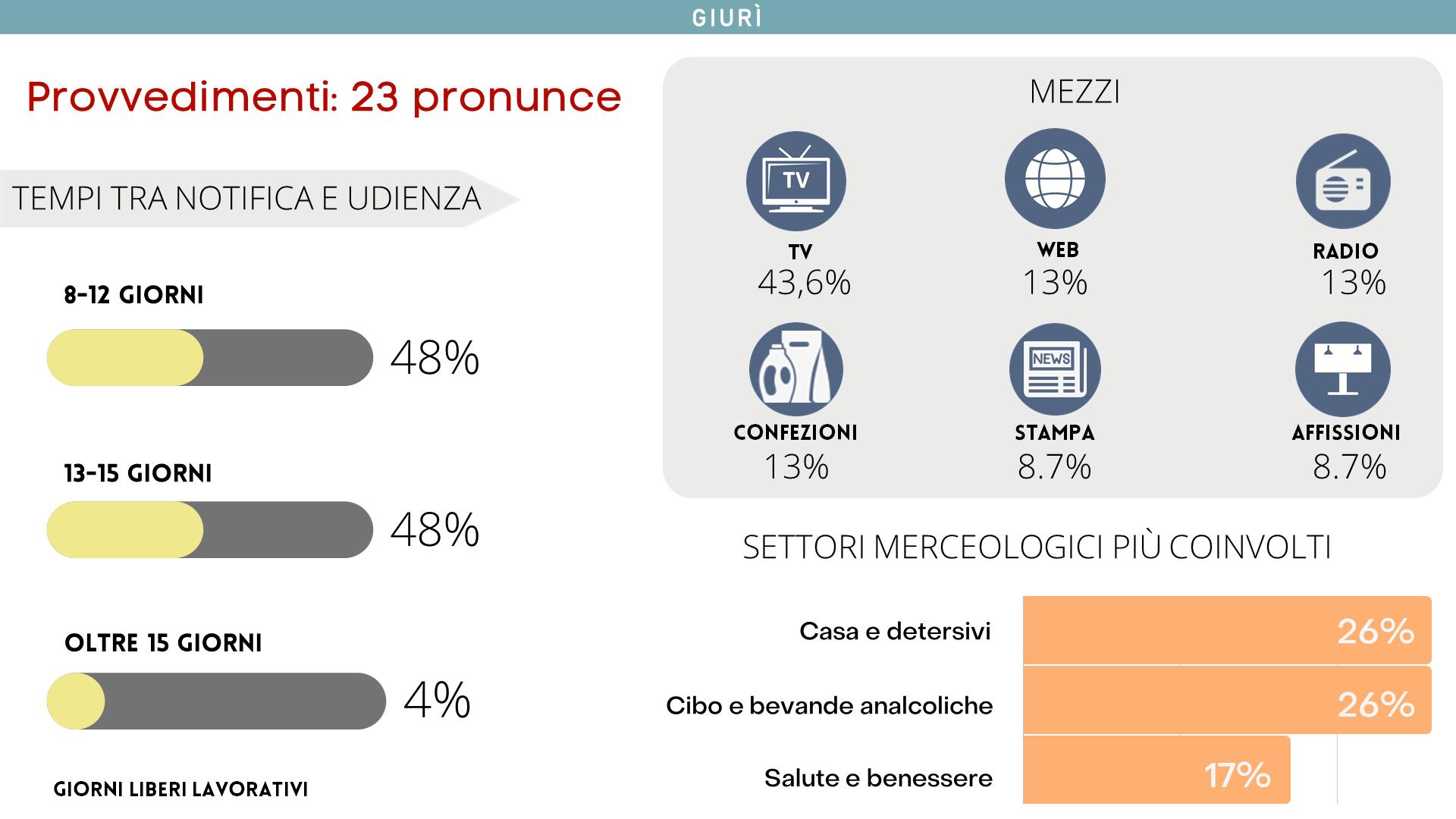 Il Giurì ha emesso 23 pronunce, il 96% di queste entro 15 giorni liberi lavorativi.